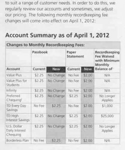 chart showing bank fee changes