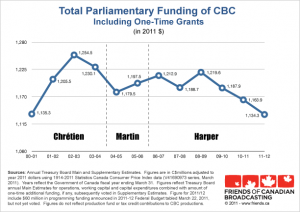 cbc funding graph 2011 from Friends of Canadian Broadcasting