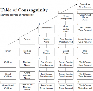 Table_of_Consanguinity_degrees_of_relationship-Sg647112c-wikicommons