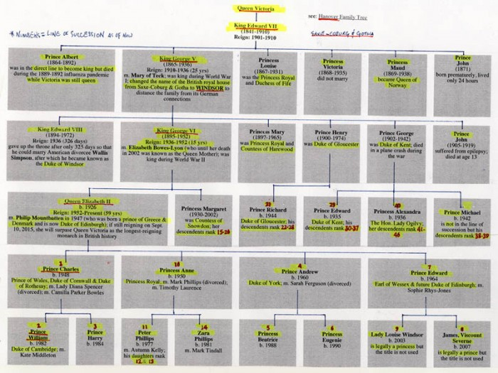 Royal-Family-kinship-chart