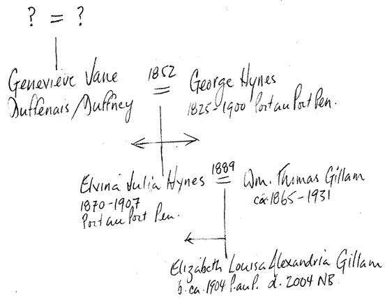 genevieve jane duffenais chart