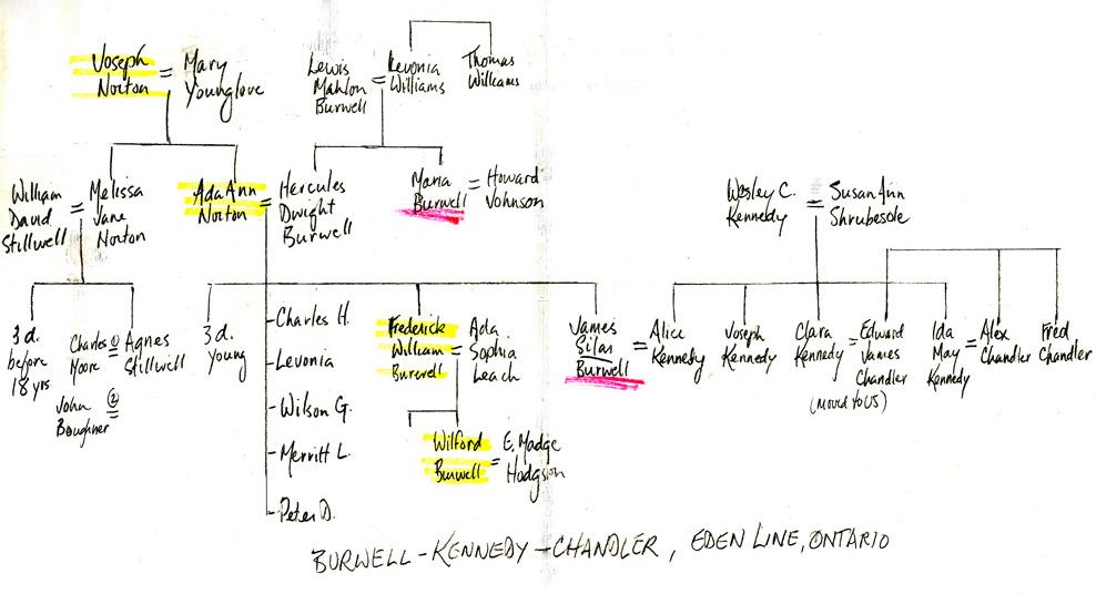 burwell-kennedy-chandler-chart d stewart