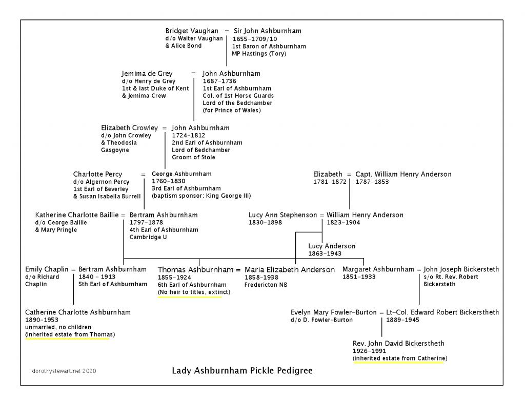 lady ashburnham chart d stewart